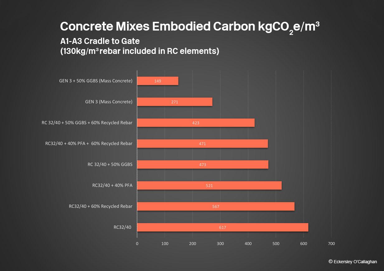 Concrete-carbon-chart-toby2