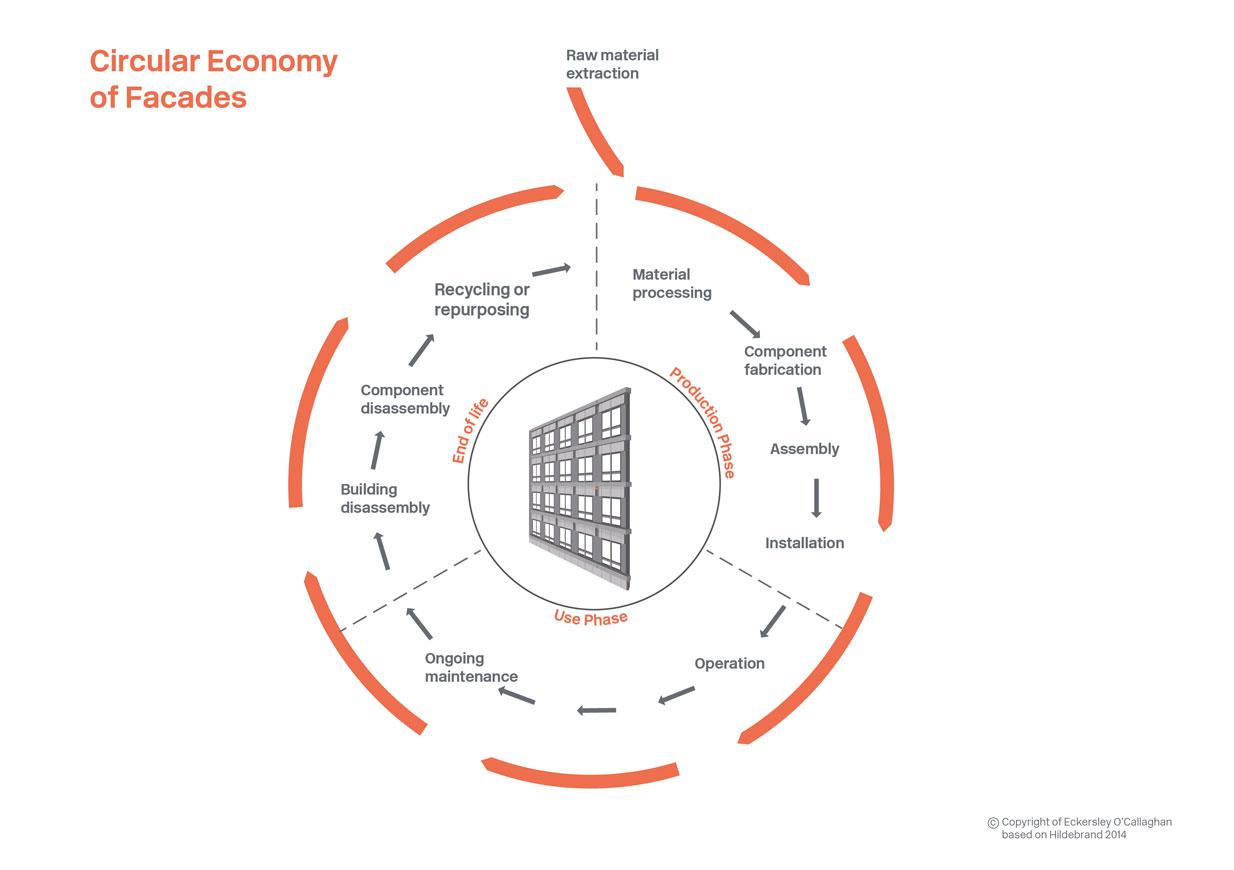circular-economy-of-facades-1234px